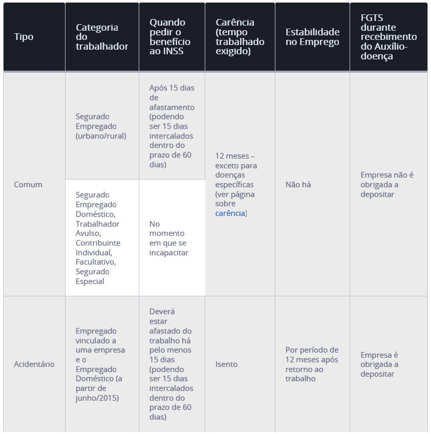 diferenca-auxilio-doenca-comum-e-acidentario