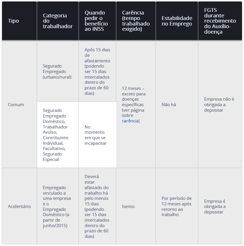 diferença-entre-auxilio-doenca-e-auxilio-acidente